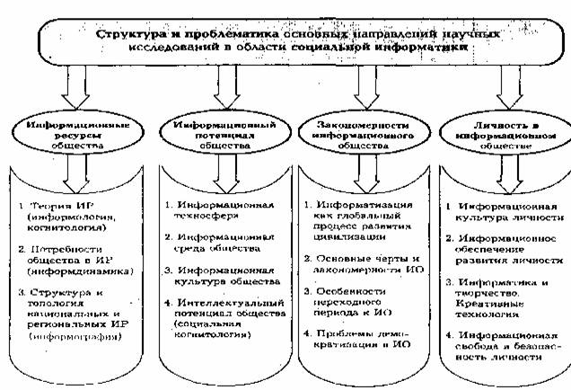 исследования личности этапы научные подходы: